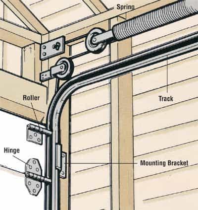 garage door maintenance nyc